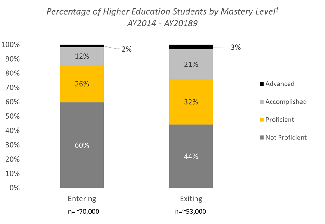 Percent of US Higher Education Students by Mastery Level